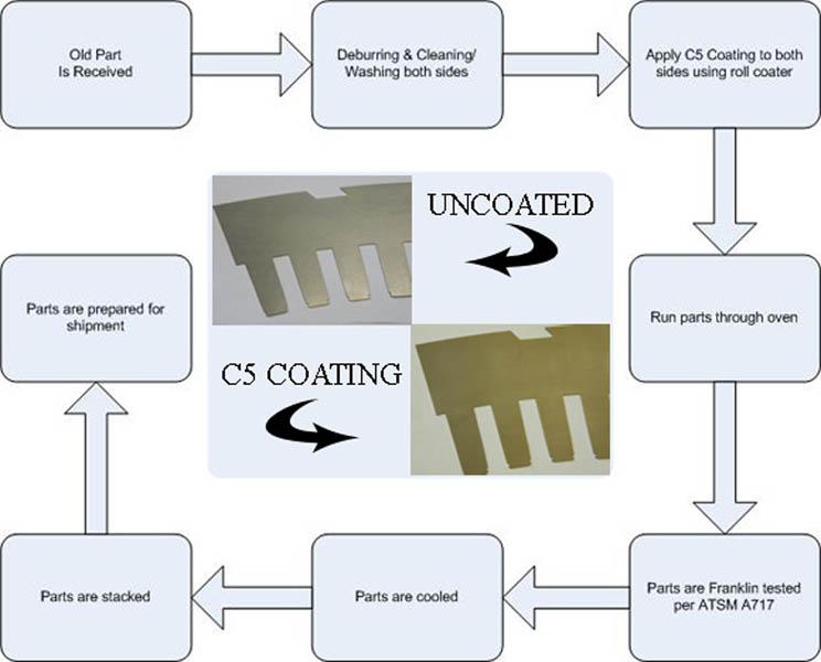 Lamination Refurbushment C5 Coating